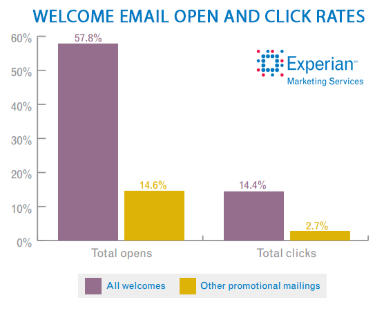 welcome-email-open-and-click-through-rates