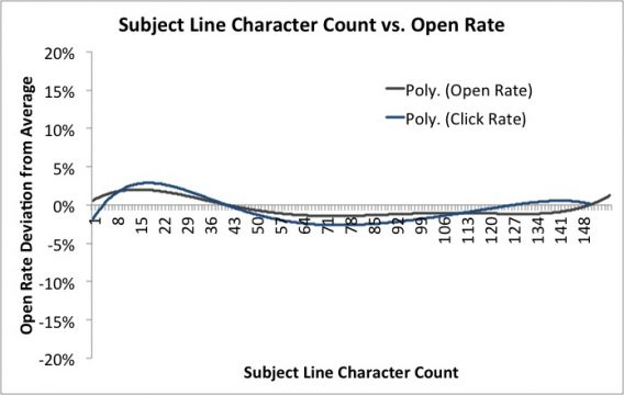 subjectlinecharactercount